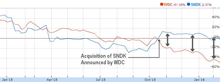 SNDK-WDC-StockPrice